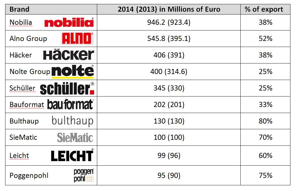 The 10 Largest German Kitchen Companies European Kitchen Design Com