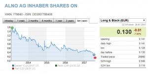 Alno shares